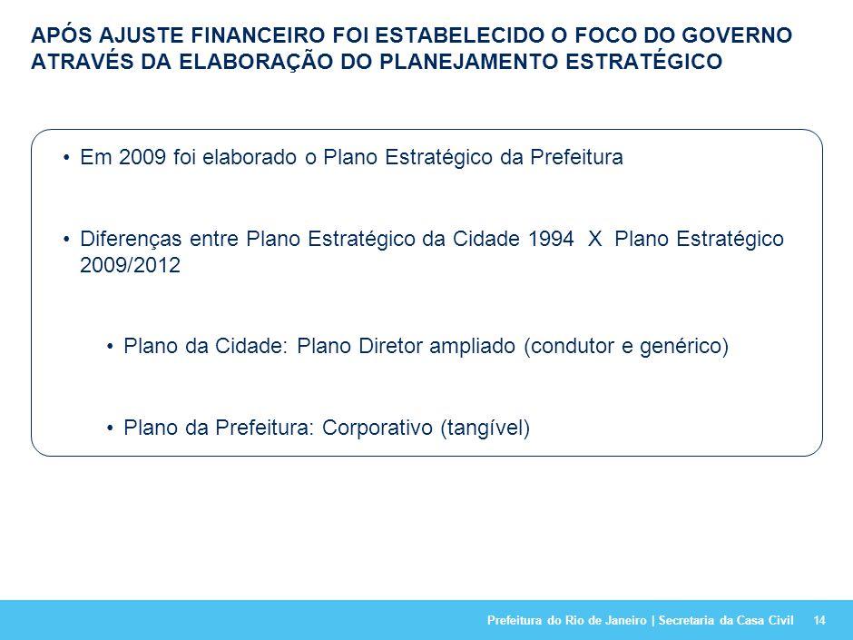 Prefeitura do Rio de Janeiro | Secretaria da Casa Civil AGENDA 13 A Cidade do Rio de Janeiro (contexto) 1 Resultados (2009-2012) 4 Os Primeiros 100 di
