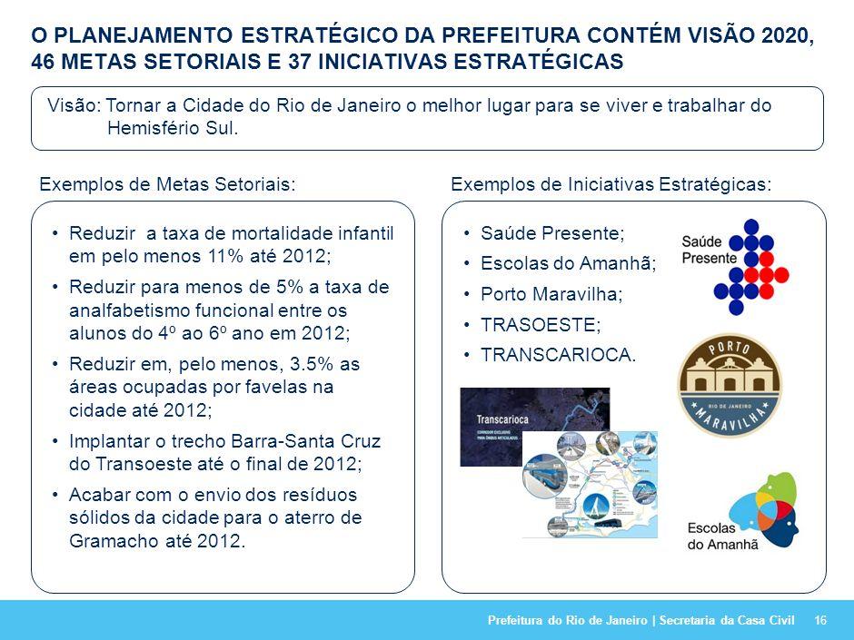 Prefeitura do Rio de Janeiro | Secretaria da Casa Civil APÓS AJUSTE FINANCEIRO FOI ESTABELECIDO O FOCO DO GOVERNO ATRAVÉS DA ELABORAÇÃO DO PLANEJAMENT