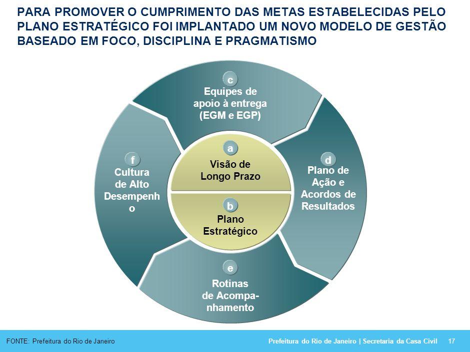 Prefeitura do Rio de Janeiro | Secretaria da Casa Civil O PLANEJAMENTO ESTRATÉGICO DA PREFEITURA CONTÉM VISÃO 2020, 46 METAS SETORIAIS E 37 INICIATIVA