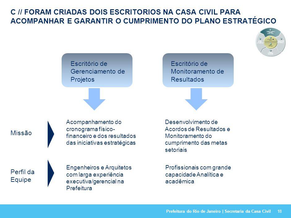 Prefeitura do Rio de Janeiro | Secretaria da Casa Civil PARA PROMOVER O CUMPRIMENTO DAS METAS ESTABELECIDAS PELO PLANO ESTRATÉGICO FOI IMPLANTADO UM N