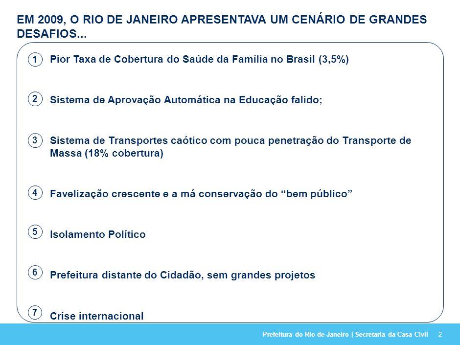 Prefeitura do Rio de Janeiro | Secretaria da Casa Civil32 O ORÇAMENTO TOTAL FOI ANALISADO E CONSIDERADO SUSTENTÁVEL NO VALOR DE R$ 38,6 BILHÕES, DOS QUAIS MAIS DE 30% SERÃO OBTIDOS DE FONTES EXTERNAS 4,06,7 Desenvolvimento Social1,1 Gestão e Finanças Públicas2,32,20,1 Ordem Pública e Conservação3,4 Meio Ambiente e Sustentabilidade3,40,92,5 Saúde4,1 Cultura0,6 Desenvolvimento Econômico0,90,80,1 Transportes2,7 3,01,1 Educação4,1 Habitação e Urbanização12,04,57,5 Fontes próprias Fontes externas 2012-2016 1, R$ bilhões 1 Orçamento contempla também o ano de 2012, uma vez que a partir deste ano as iniciativas estratégicas serão implementadas e seus resultados monitorados