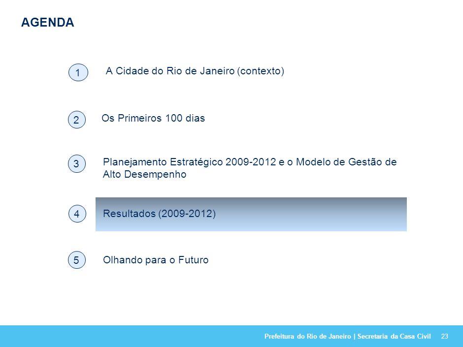 Prefeitura do Rio de Janeiro | Secretaria da Casa Civil F // UMA CULTURA DE ALTO DESEMPENHO É DISSEMINADA 22 Lideranças como Exemplo Estímulo à Cooper