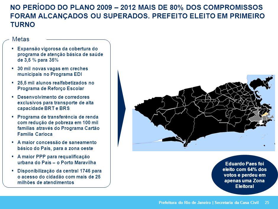 Prefeitura do Rio de Janeiro | Secretaria da Casa Civil SEGUNDO O JORNAL O GLOBO 67% DAS PROMESSAS DE CAMPANHA DE 2008 FORAM ALCANÇADAS OU SUPERADAS 2