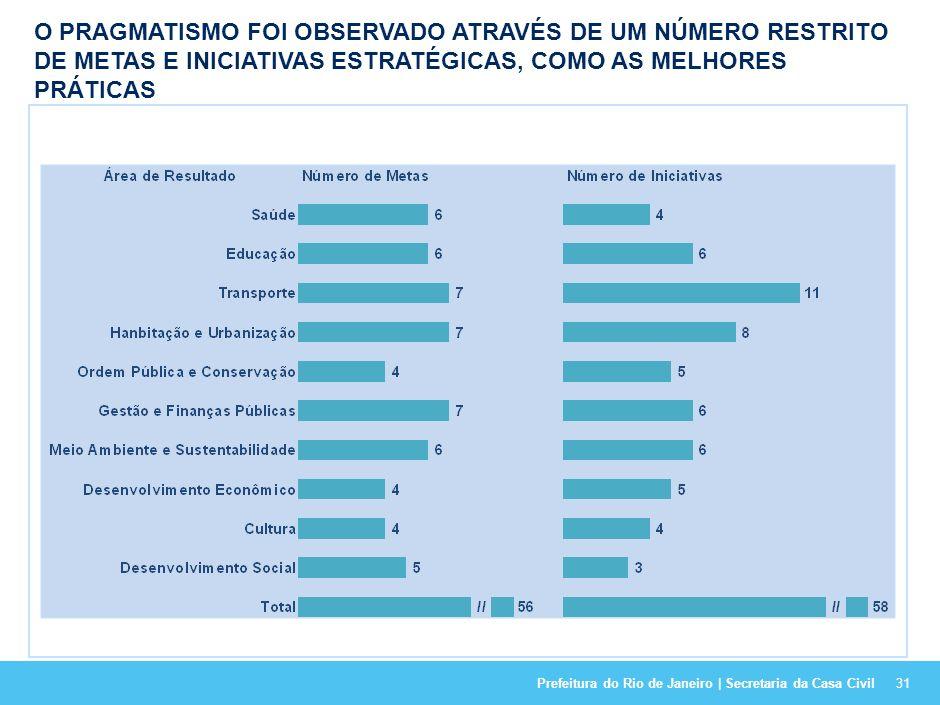 Prefeitura do Rio de Janeiro | Secretaria da Casa Civil30 O FOCO DO PLANEJAMENTO FOI MANTIDO EM 10 ÁREAS DE RESULTADO, COM LIGEIRAS DIFERENÇAS EM RELA