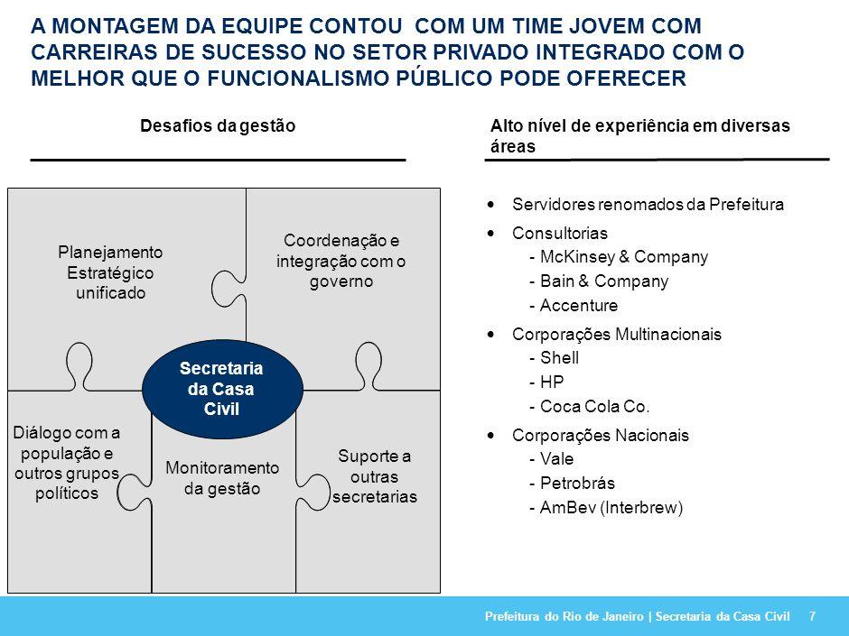 Prefeitura do Rio de Janeiro | Secretaria da Casa Civil7 A MONTAGEM DA EQUIPE CONTOU COM UM TIME JOVEM COM CARREIRAS DE SUCESSO NO SETOR PRIVADO INTEGRADO COM O MELHOR QUE O FUNCIONALISMO PÚBLICO PODE OFERECER Alto nível de experiência em diversas áreas Servidores renomados da Prefeitura Consultorias -McKinsey & Company -Bain & Company -Accenture Corporações Multinacionais -Shell -HP -Coca Cola Co.
