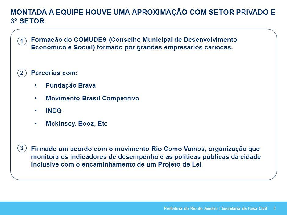 Prefeitura do Rio de Janeiro | Secretaria da Casa Civil28 A PARTICIPAÇÃO E A REPRESENTATIVIDADE FORAM AMPLAMENTE GARANTIDAS PELO ENVOLVIMENTO DE DIVERSOS COLABORADORES Conselho da Cidade Conselho com membros da sociedade carioca 4 Oficinas de trabalho Oficinas de trabalho com membros da Prefeitura para construção de consenso Pesquisa do IBOPE Realização de pesquisa sobre a cidade com 1200 pessoas 120 Entrevistas Entrevistas individuais com grandes atores do cenário carioca e gestores municipais Secretários Municipais e equipes Acadêmicos Investidores Empresários Formadores de opinião Organizações Sociais Políticos Diversos benchmarks Benchmark de casos de sucesso no Brasil e no exterior Revisão do Plano Estratégico