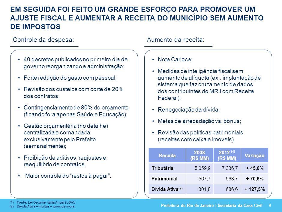 Prefeitura do Rio de Janeiro | Secretaria da Casa Civil D // A IMPLANTAÇÃO DO PLANO PREVÊ O DESDOBRAMENTO DAS METAS VIA ACORDO DE RESULTADOS E O DETALHAMENTO DE PLANOS DE TRABALHO DAS INICIATIVAS ESTRATÉGICAS; 19 2009 2010 2011 39 órgãos contemplados Mais de 200 metas 83 % dos servidores da Prefeitura Pagamento ~R$ 250 Milhões 19 órgãos contemplados 77 metas 80 % dos servidores da Prefeitura Pagamento de ~R$ 160 Milhões RioFilme e Escolas Contemplados Pagamento de ~R$ 20 Milhões 14º e 15º Salários Plano de Ação e Acordos de Resultados Rotinas de Acompa- nhamento Cultura de Alto Desempenho Equipes de apoio à entrega (EGM e EGP) Visão de Longo Prazo Plano Estratégico a c fd e b