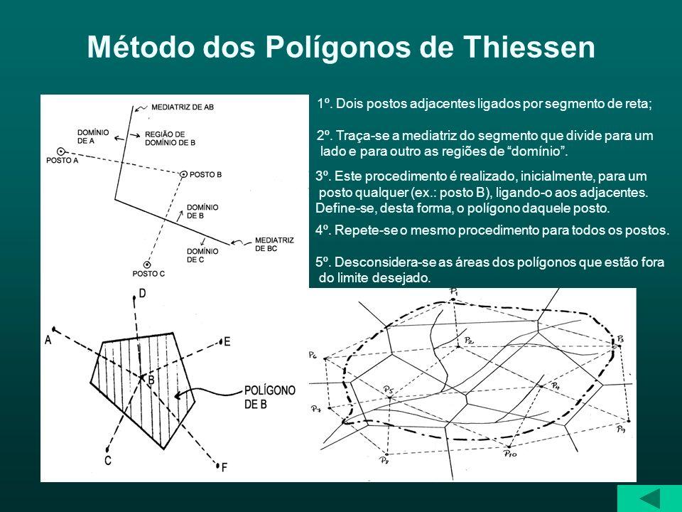 Método dos Polígonos de Thiessen 1º. Dois postos adjacentes ligados por segmento de reta; 2º. Traça-se a mediatriz do segmento que divide para um lado