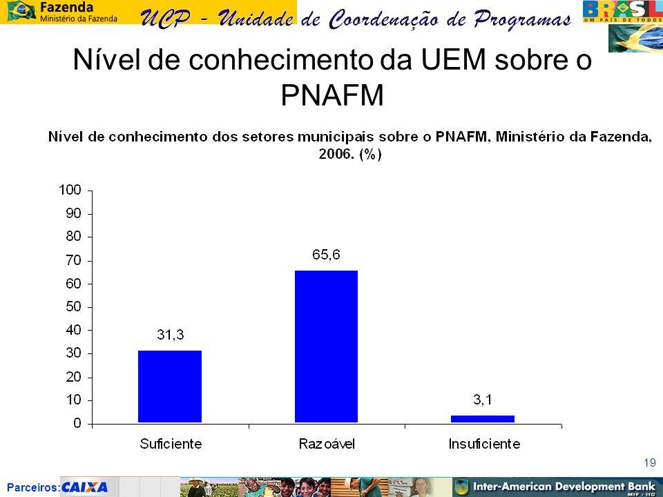 Parceiros: 19 Nível de conhecimento da UEM sobre o PNAFM