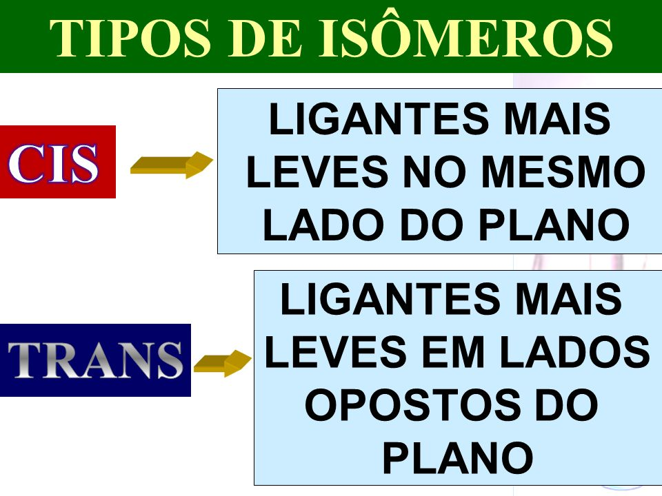 Prof. Sidnei LIGANTES MAIS LEVES NO MESMO LADO DO PLANO LIGANTES MAIS LEVES EM LADOS OPOSTOS DO PLANO TIPOS DE ISÔMEROS