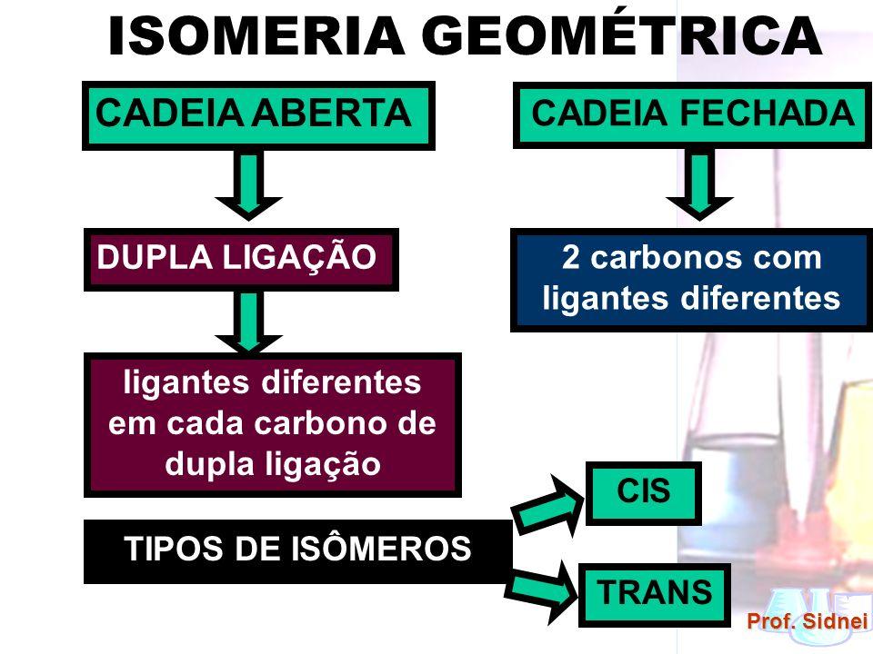 Prof. Sidnei CADEIA ABERTA CADEIA FECHADA ISOMERIA GEOMÉTRICA DUPLA LIGAÇÃO ligantes diferentes em cada carbono de dupla ligação 2 carbonos com ligant