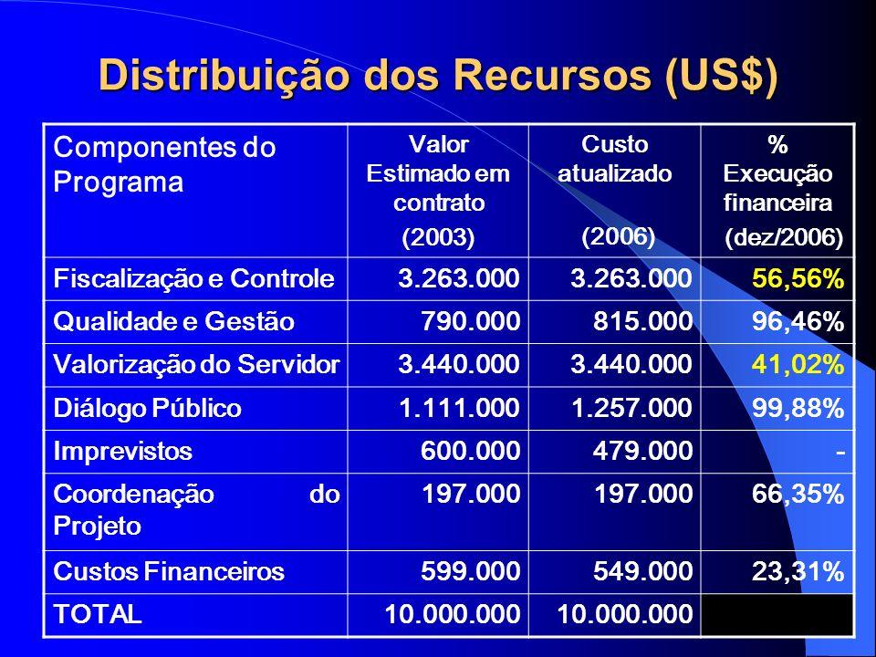 12 Distribuição dos Recursos (US$) Componentes do Programa Valor Estimado em contrato (2003) Custo atualizado (2006) % Execução financeira (dez/2006)