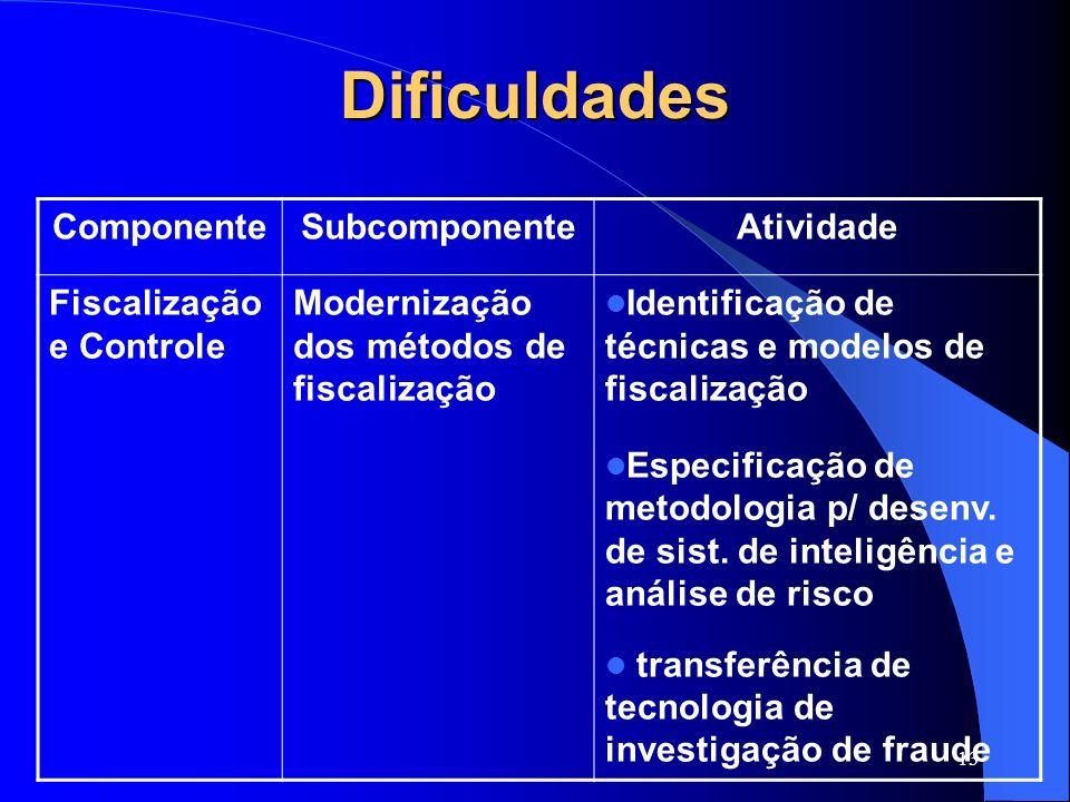 13 Dificuldades ComponenteSubcomponenteAtividade Fiscalização e Controle Modernização dos métodos de fiscalização Identificação de técnicas e modelos