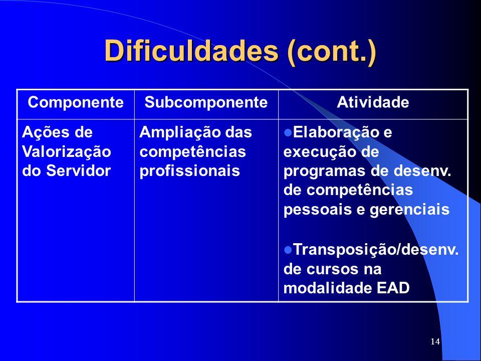 14 Dificuldades (cont.) ComponenteSubcomponenteAtividade Ações de Valorização do Servidor Ampliação das competências profissionais Elaboração e execuç