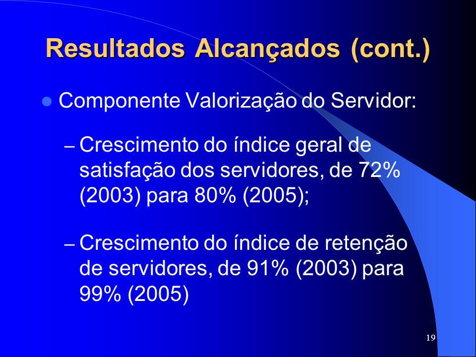 19 Resultados Alcançados (cont.) Componente Valorização do Servidor: – Crescimento do índice geral de satisfação dos servidores, de 72% (2003) para 80
