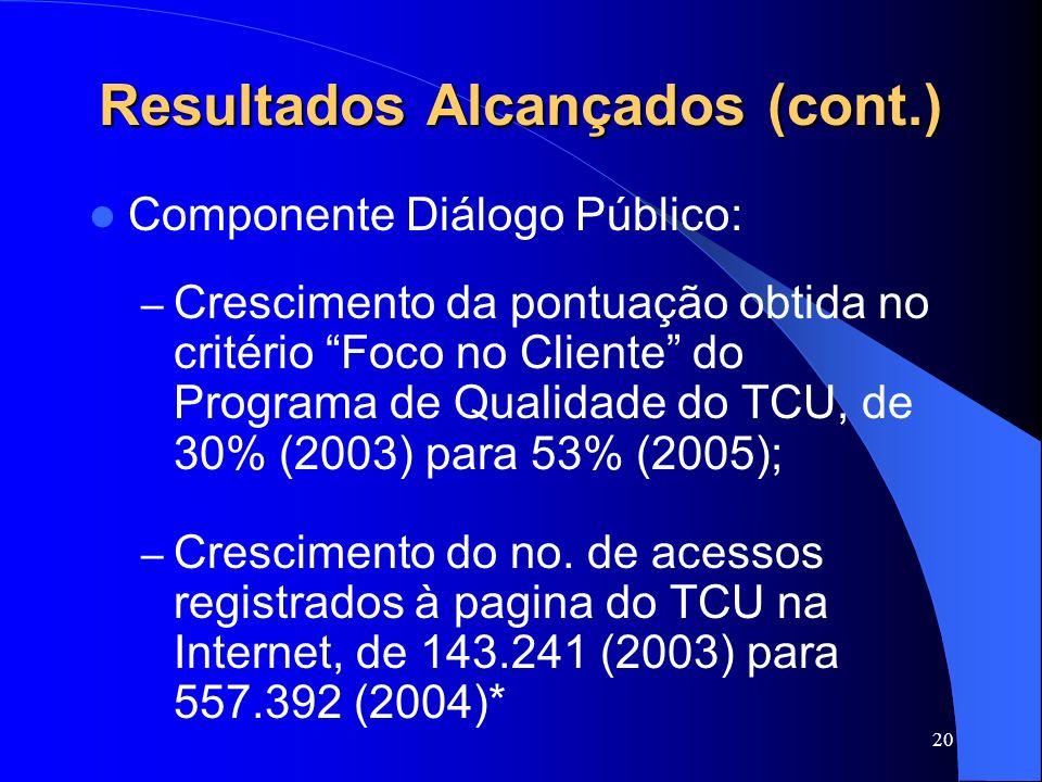 20 Resultados Alcançados (cont.) Componente Diálogo Público: – Crescimento da pontuação obtida no critério Foco no Cliente do Programa de Qualidade do