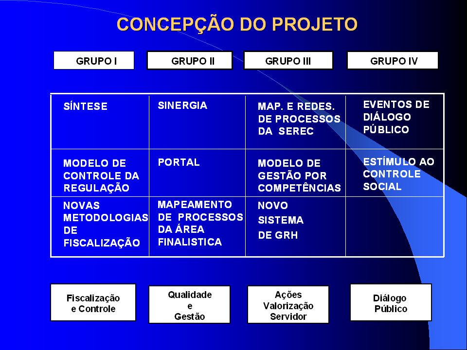 20 Resultados Alcançados (cont.) Componente Diálogo Público: – Crescimento da pontuação obtida no critério Foco no Cliente do Programa de Qualidade do TCU, de 30% (2003) para 53% (2005); – Crescimento do no.