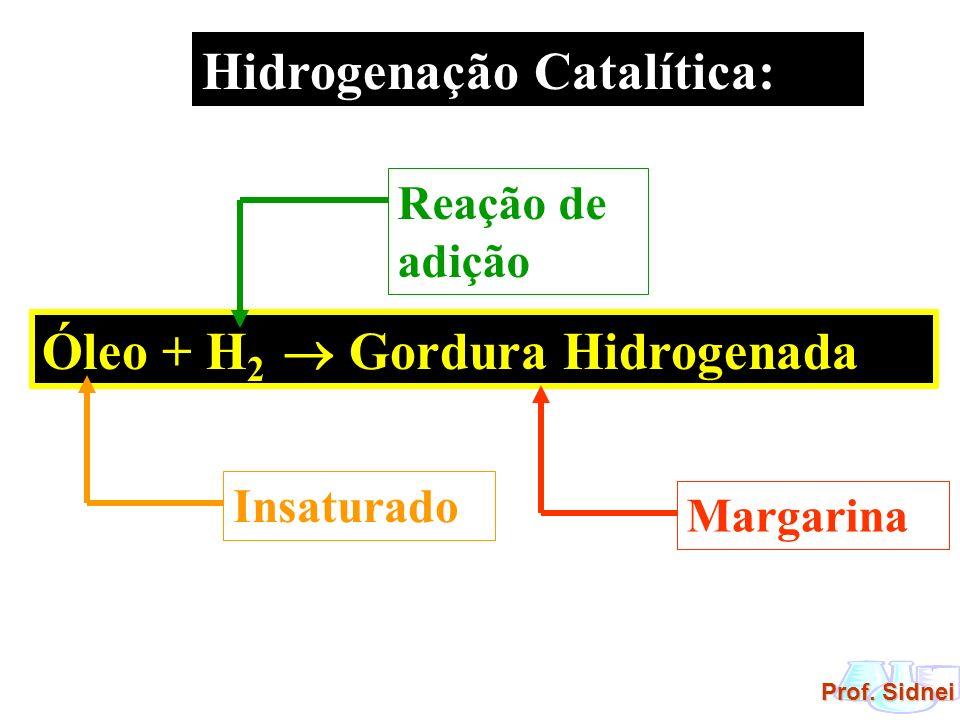 Prof. Sidnei Hidrogenação Catalítica: Óleo + H 2 Gordura Hidrogenada MargarinaInsaturado Reação de adição