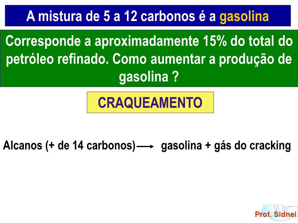 A mistura de 5 a 12 carbonos é a gasolina Corresponde a aproximadamente 15% do total do petróleo refinado. Como aumentar a produção de gasolina ? CRAQ