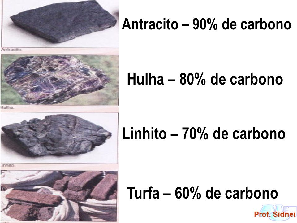 Prof. Sidnei Antracito – 90% de carbono Hulha – 80% de carbono Linhito – 70% de carbono Turfa – 60% de carbono