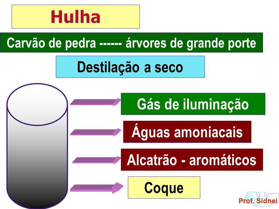Prof. Sidnei Carvão de pedra ------ árvores de grande porte Gás de iluminação Águas amoniacais Alcatrão - aromáticos Coque Destilação a seco Hulha
