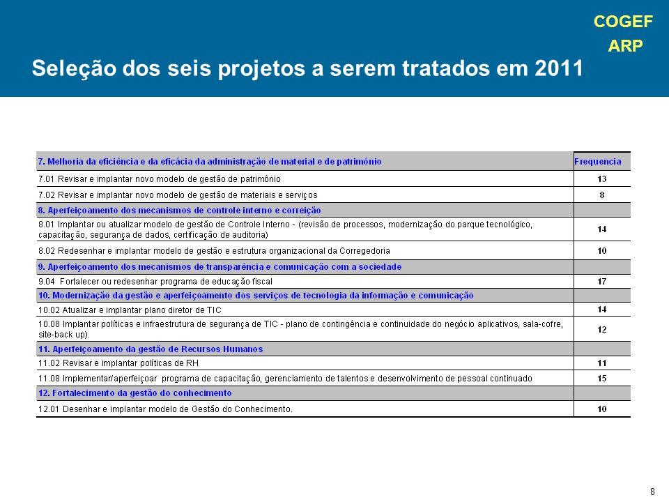 COGEF ARP 9 Seleção dos seis projetos a serem tratados em 2011