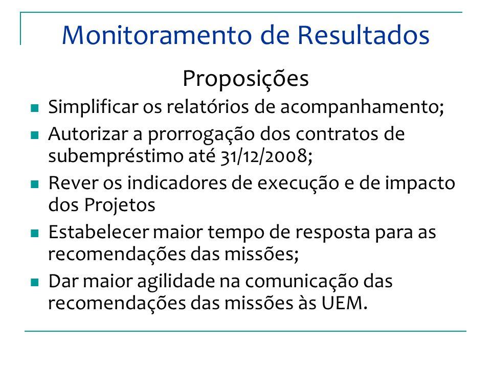 Monitoramento de Resultados Proposições Simplificar os relatórios de acompanhamento; Autorizar a prorrogação dos contratos de subempréstimo até 31/12/2008; Rever os indicadores de execução e de impacto dos Projetos Estabelecer maior tempo de resposta para as recomendações das missões; Dar maior agilidade na comunicação das recomendações das missões às UEM.
