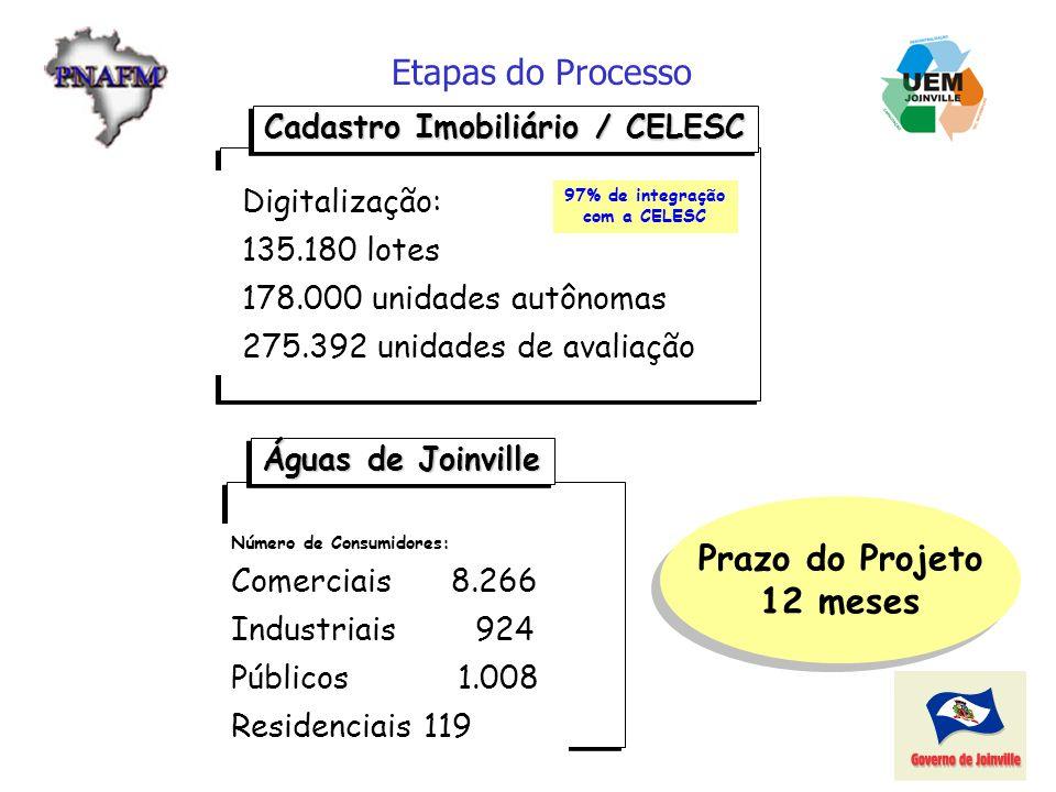 Etapas do Processo NÚMEROS DO PROJETO Cadastro Imobiliário / CELESC Digitalização: 135.180 lotes 178.000 unidades autônomas 275.392 unidades de avalia