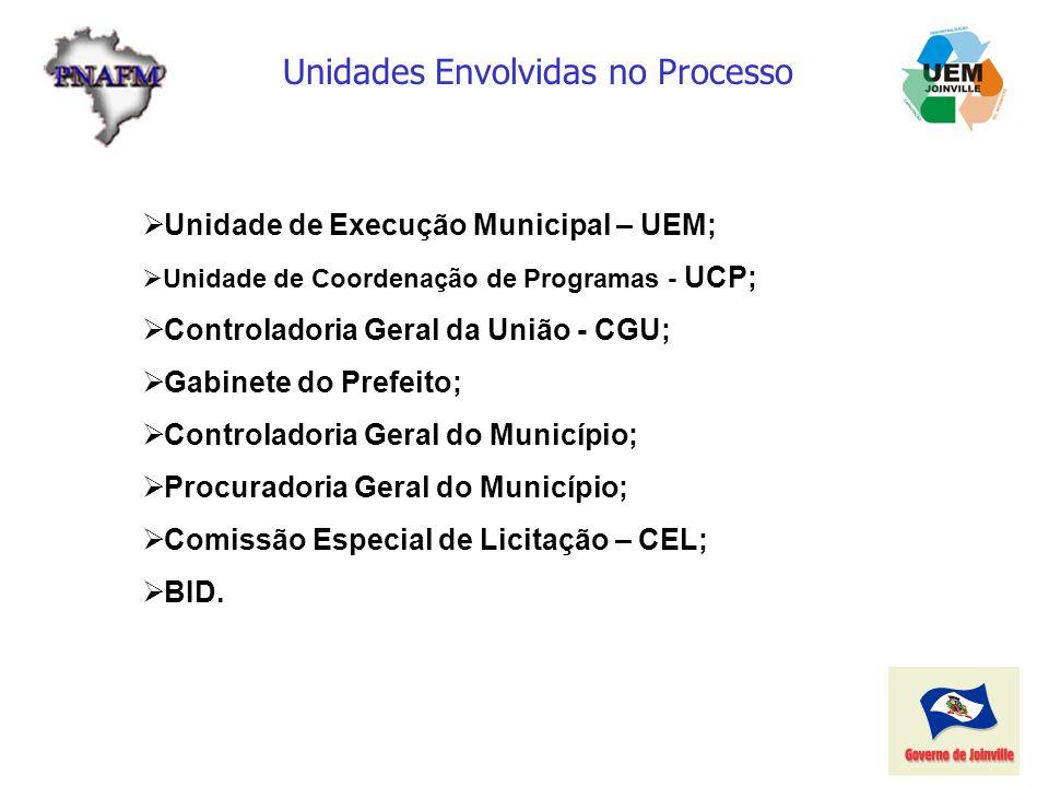 Unidades Envolvidas no Processo Unidade de Execução Municipal – UEM; Unidade de Coordenação de Programas - UCP; Controladoria Geral da União - CGU; Ga