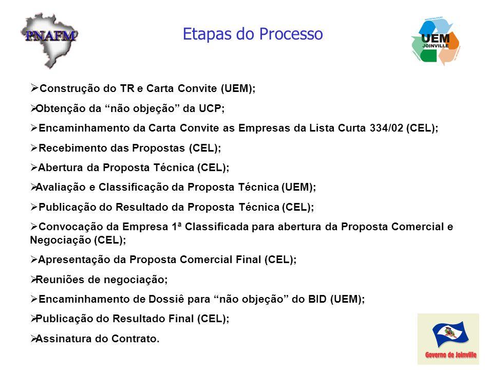 Etapas do Processo Construção do TR e Carta Convite (UEM); Obtenção da não objeção da UCP; Encaminhamento da Carta Convite as Empresas da Lista Curta