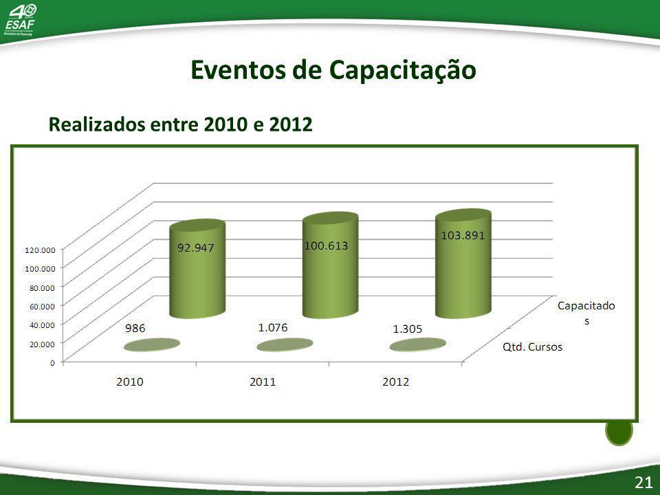 21 Eventos de Capacitação Realizados entre 2010 e 2012
