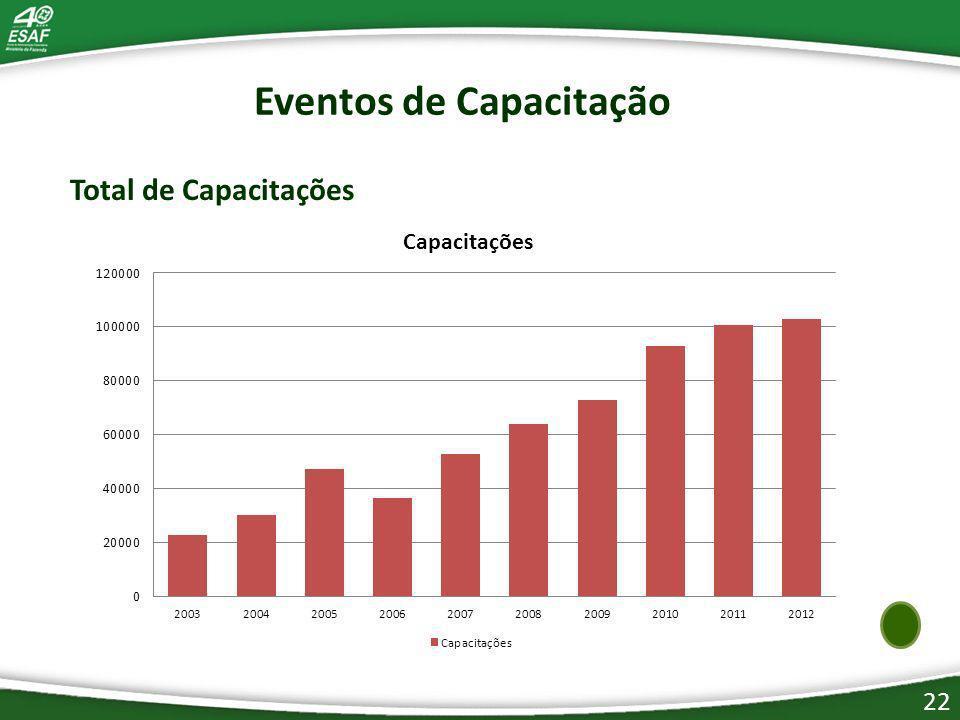 22 Eventos de Capacitação Total de Capacitações