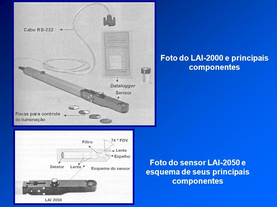 Foto do LAI-2000 e principais componentes Foto do sensor LAI-2050 e esquema de seus principais componentes