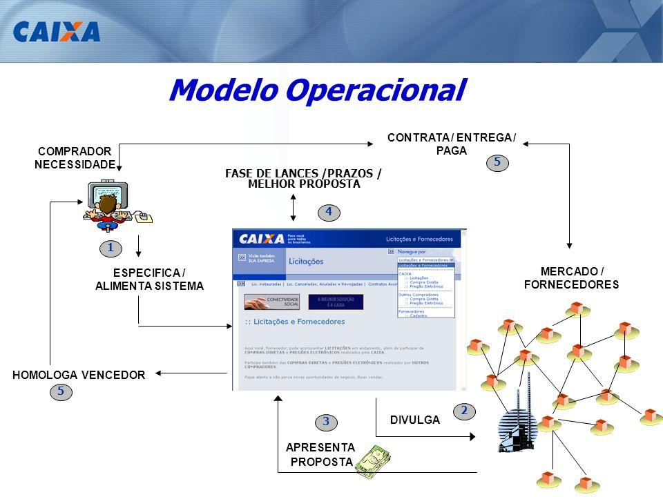 2 DIVULGA 1 ESPECIFICA / ALIMENTA SISTEMA Modelo Operacional 3 APRESENTA PROPOSTA HOMOLOGA VENCEDOR 5 COMPRADOR NECESSIDADE MERCADO / FORNECEDORES CON