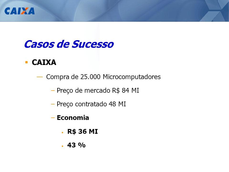Casos de Sucesso CAIXA Compra de 25.000 Microcomputadores –Preço de mercado R$ 84 MI –Preço contratado 48 MI –Economia R$ 36 MI 43 %