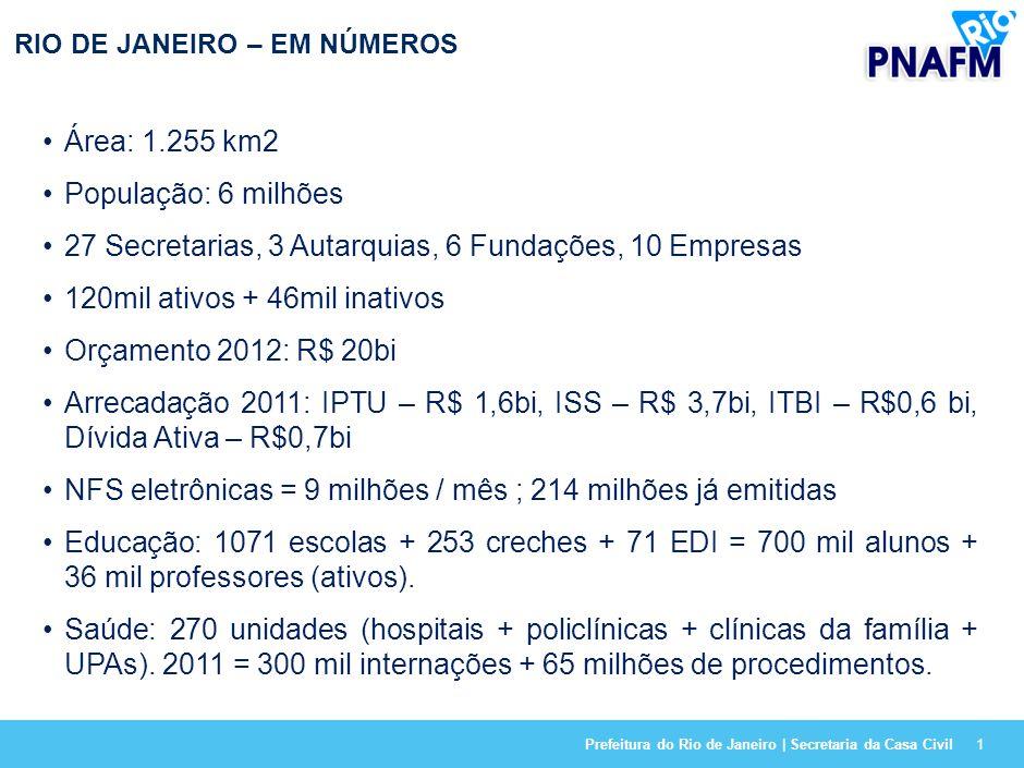 Prefeitura do Rio de Janeiro | Secretaria da Casa Civil1 RIO DE JANEIRO – EM NÚMEROS Área: 1.255 km2 População: 6 milhões 27 Secretarias, 3 Autarquias, 6 Fundações, 10 Empresas 120mil ativos + 46mil inativos Orçamento 2012: R$ 20bi Arrecadação 2011: IPTU – R$ 1,6bi, ISS – R$ 3,7bi, ITBI – R$0,6 bi, Dívida Ativa – R$0,7bi NFS eletrônicas = 9 milhões / mês ; 214 milhões já emitidas Educação: 1071 escolas + 253 creches + 71 EDI = 700 mil alunos + 36 mil professores (ativos).