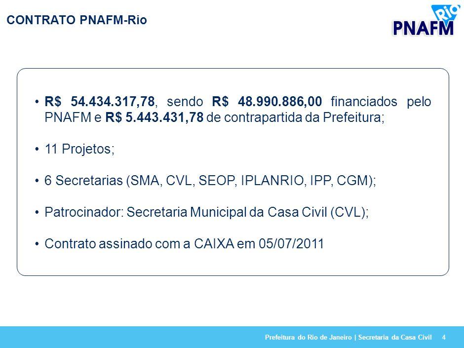 Prefeitura do Rio de Janeiro | Secretaria da Casa Civil4 CONTRATO PNAFM-Rio R$ 54.434.317,78, sendo R$ 48.990.886,00 financiados pelo PNAFM e R$ 5.443.431,78 de contrapartida da Prefeitura; 11 Projetos; 6 Secretarias (SMA, CVL, SEOP, IPLANRIO, IPP, CGM); Patrocinador: Secretaria Municipal da Casa Civil (CVL); Contrato assinado com a CAIXA em 05/07/2011