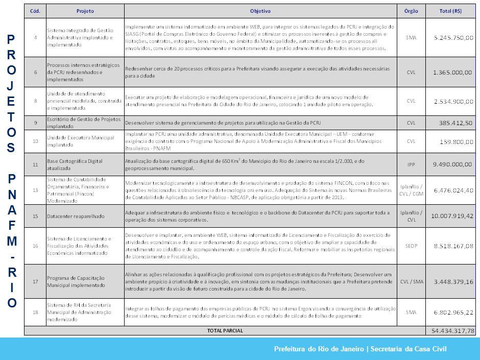 Prefeitura do Rio de Janeiro | Secretaria da Casa Civil15 AUDITORIA PNAFM-RIO PONTOS ABORDADOS: Entrega da documentação do PNAFM, relatórios e SEEMP Disponibilização dos processos e notas fiscais solicitados Informações: relação valores contratados, efetivamente pagos no período e realizados, extrato da conta corrente no período, saldo da aplicação financeira, relatório de acompanhamento de gastos (SIGFIN) PONTOS DE ATENÇÃO: Limites de contratação - BID Relação execução física e financeira dos projetos Contratação de consultoria Metas e indicadores utilizados no PNAFM Produtos entregues