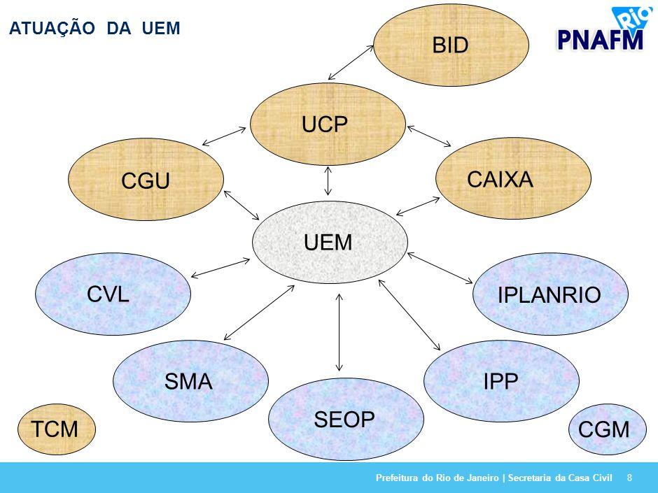 Prefeitura do Rio de Janeiro | Secretaria da Casa Civil8 ATUAÇÃO DA UEM UEM UCP BID CAIXA CVL SMA SEOP IPP IPLANRIO CGU CGM TCM