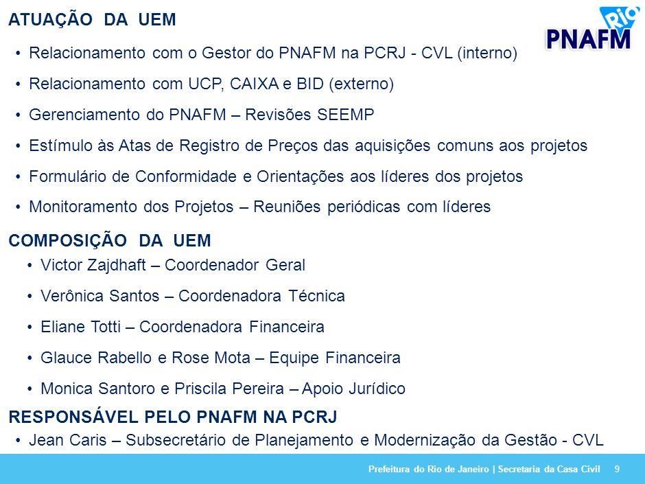 Prefeitura do Rio de Janeiro | Secretaria da Casa Civil9 ATUAÇÃO DA UEM Relacionamento com o Gestor do PNAFM na PCRJ - CVL (interno) Relacionamento com UCP, CAIXA e BID (externo) Gerenciamento do PNAFM – Revisões SEEMP Estímulo às Atas de Registro de Preços das aquisições comuns aos projetos Formulário de Conformidade e Orientações aos líderes dos projetos Monitoramento dos Projetos – Reuniões periódicas com líderes COMPOSIÇÃO DA UEM Victor Zajdhaft – Coordenador Geral Verônica Santos – Coordenadora Técnica Eliane Totti – Coordenadora Financeira Glauce Rabello e Rose Mota – Equipe Financeira Monica Santoro e Priscila Pereira – Apoio Jurídico RESPONSÁVEL PELO PNAFM NA PCRJ Jean Caris – Subsecretário de Planejamento e Modernização da Gestão - CVL