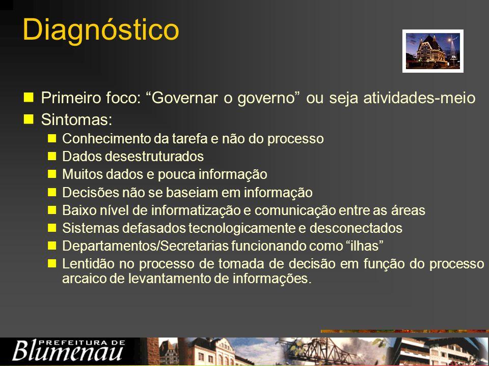 Diagnóstico Primeiro foco: Governar o governo ou seja atividades-meio Sintomas: Conhecimento da tarefa e não do processo Dados desestruturados Muitos
