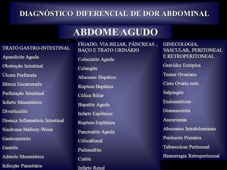 DIAGNÓSTICO DIFERENCIAL DE DOR ABDOMINAL ABDOME AGUDO TRATO GASTRO-INTESTINAL Apendicite Aguda Obstrução Intestinal Úlcera Perfurada Hérnia Encarcerad