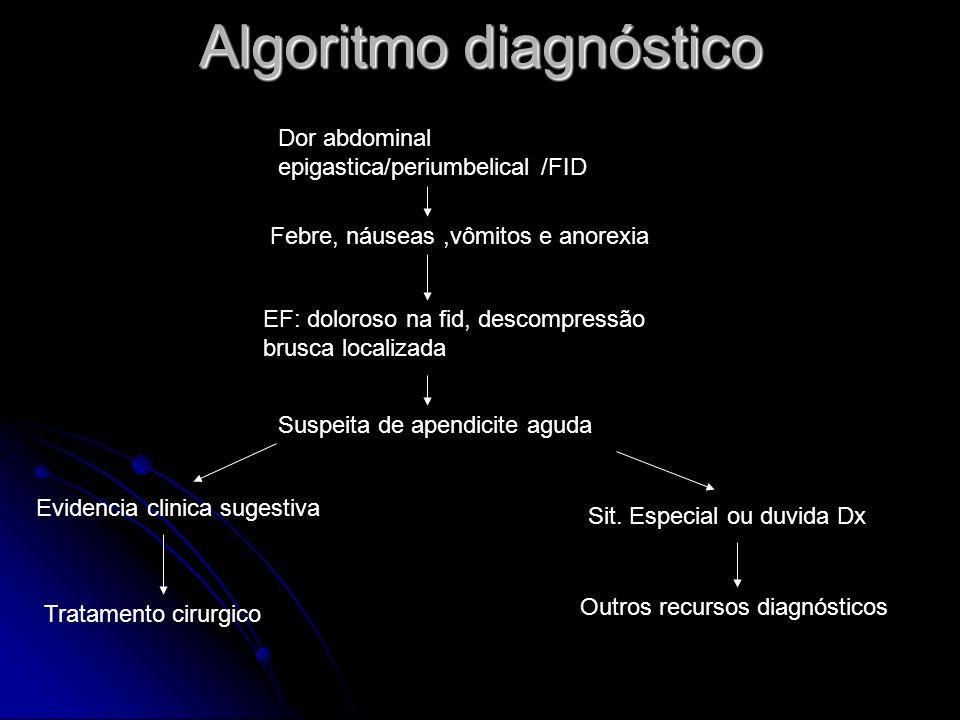 Algoritmo diagnóstico Dor abdominal epigastica/periumbelical /FID Febre, náuseas,vômitos e anorexia EF: doloroso na fid, descompressão brusca localiza