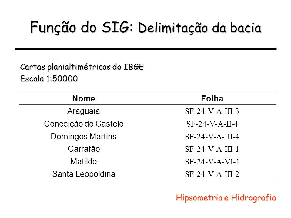 Função do SIG: Delimitação da bacia Cartas planialtimétricas do IBGE Escala 1:50000 NomeFolha Araguaia SF-24-V-A-III-3 Conceição do Castelo SF-24-V-A-
