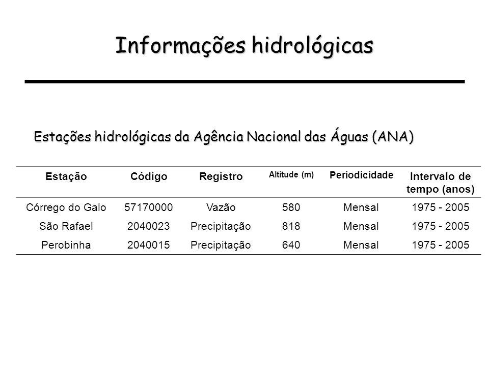 Informações hidrológicas Estações hidrológicas da Agência Nacional das Águas (ANA) EstaçãoCódigoRegistro Altitude (m) Periodicidade Intervalo de tempo