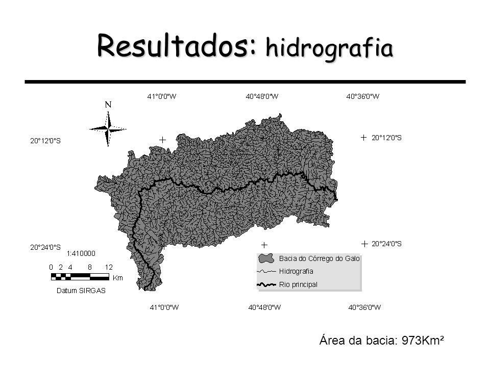 Resultados: hidrografia Área da bacia: 973Km²