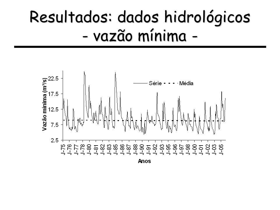 Resultados: dados hidrológicos - vazão mínima -