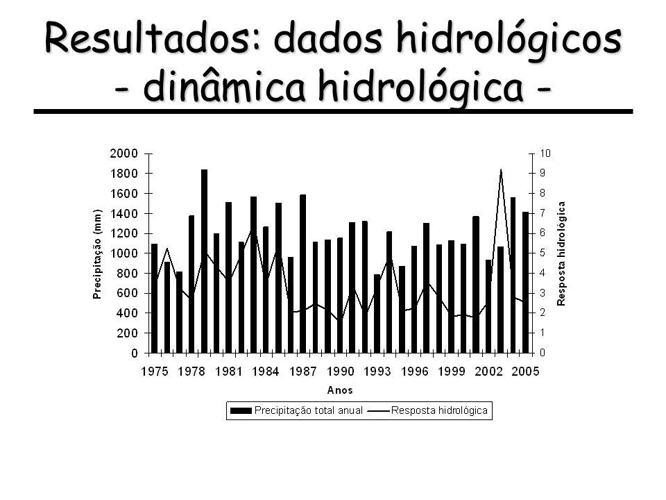 Resultados: dados hidrológicos - dinâmica hidrológica -