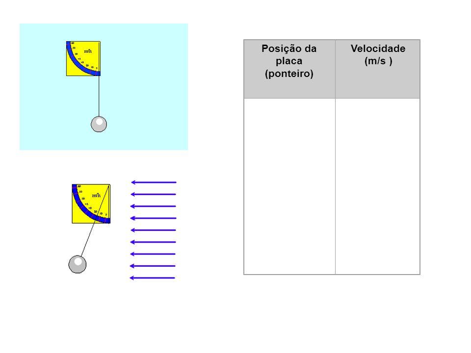 Posição da placa (ponteiro) Velocidade (m/s ) 1 1-2 2 2-3 3 3-4 4 4-5 5 5-6 6 6-7 7 7-8 8 0 1 2 3 4 5 6 7 8 9 10 12 14 17 20