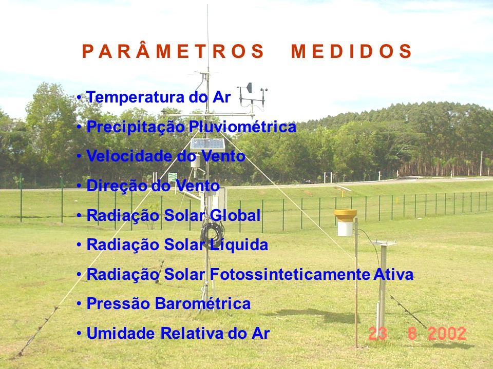 P A R Â M E T R O S M E D I D O S Temperatura do Ar Precipitação Pluviométrica Velocidade do Vento Direção do Vento Radiação Solar Global Radiação Sol
